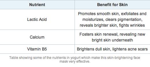 DIY yogurt facial